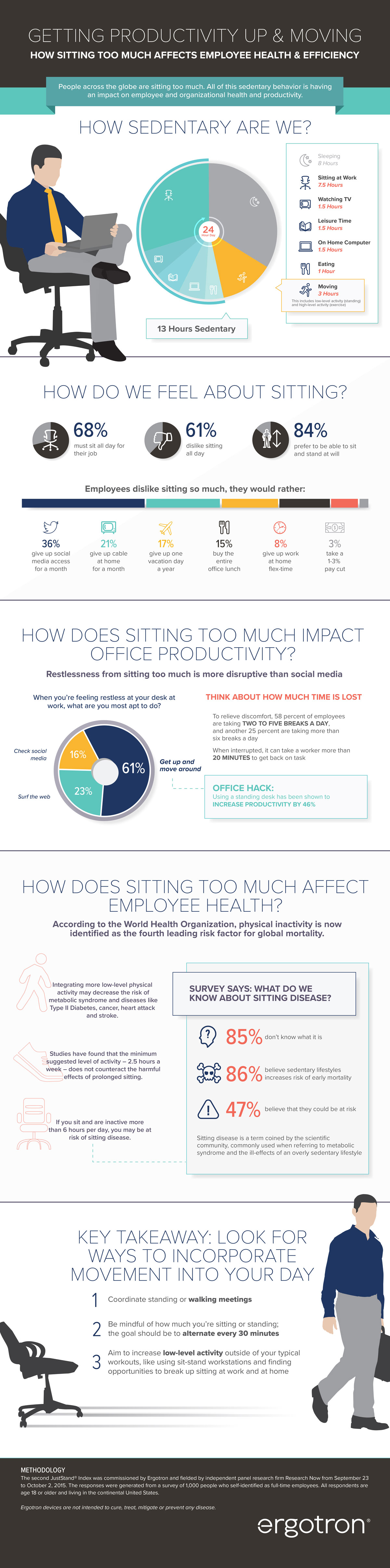 Getting Productivity Up & Moving