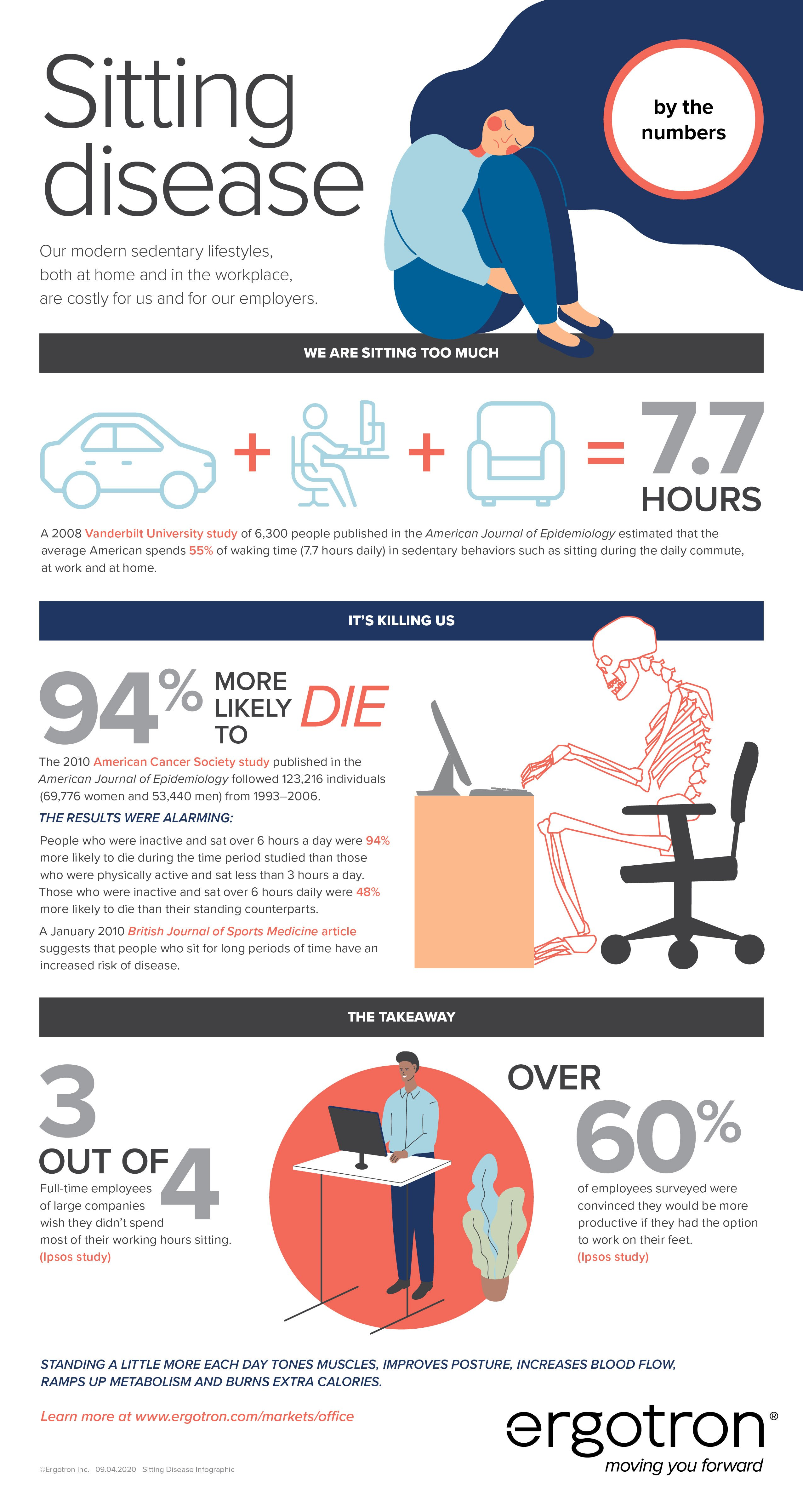 Sitting Disease by the Numbers infographic