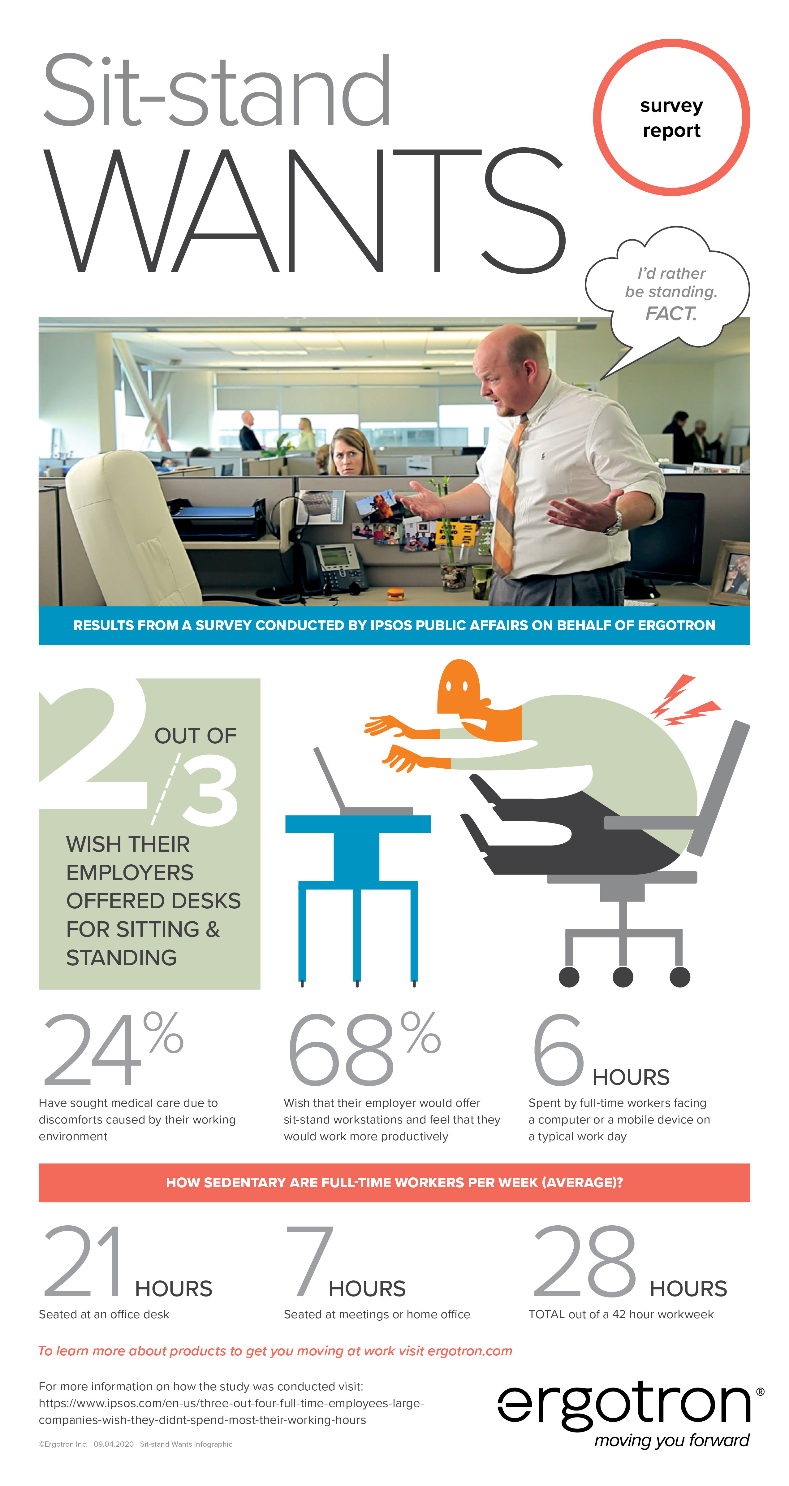 Sit-Stand Wants: Workers Want Choice infographic