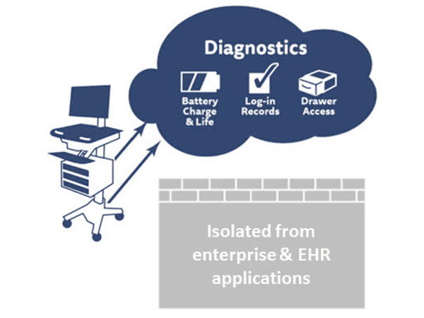 eKinnex Diagnostics Graphic